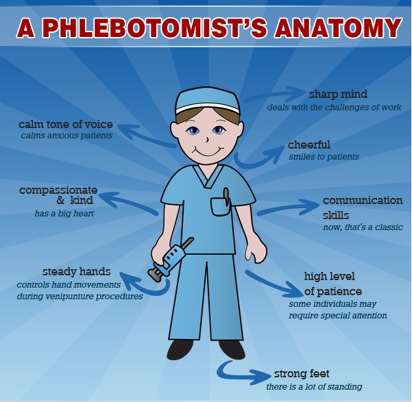 Traits of phlebotomist